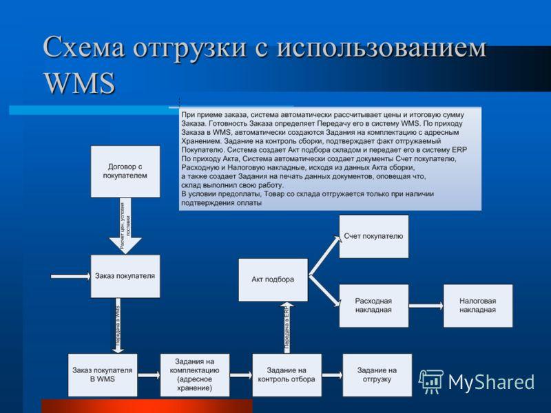 Схема отгрузки с использованием WMS