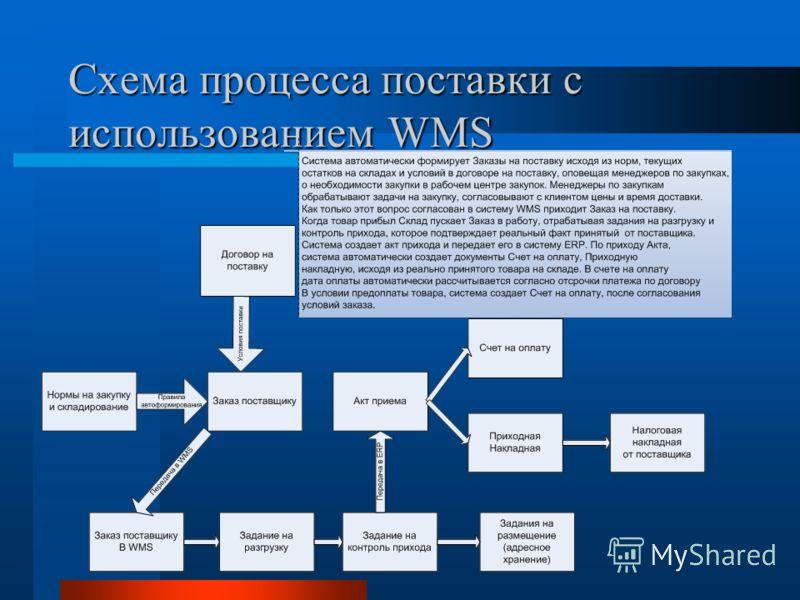 Схема процесса поставки с использованием WMS