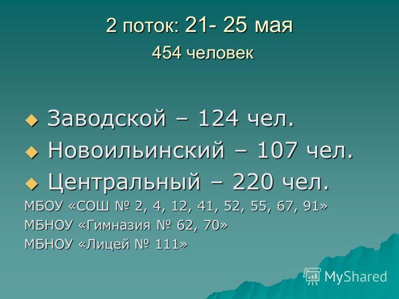 2 поток: 21- 25 мая 454 человек Заводской – 124 чел. Заводской – 124 чел. Новоильинский – 107 чел. Новоильинский – 107 чел. Центральный – 220 чел. Центральный – 220 чел. МБОУ «СОШ 2, 4, 12, 41, 52, 55, 67, 91» МБНОУ «Гимназия 62, 70» МБНОУ «Лицей 111
