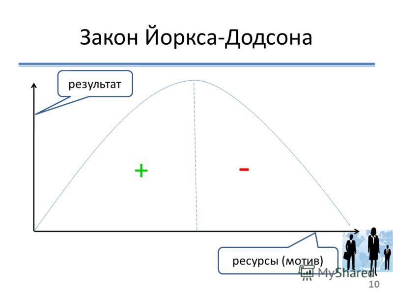 Закон Йоркса-Додсона ресурсы (мотив) результат 10 - +