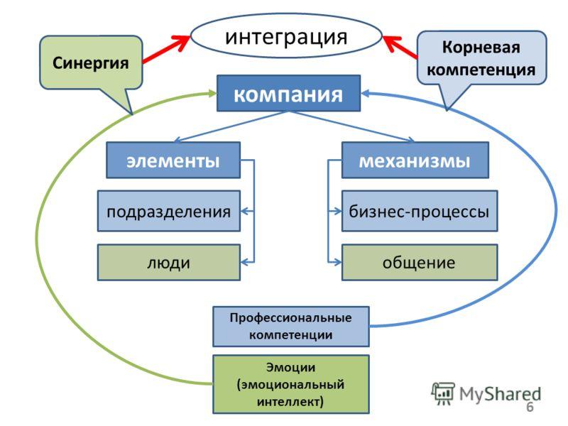 6 компания элементымеханизмы подразделения люди бизнес-процессы общение Профессиональные компетенции Эмоции (эмоциональный интеллект) Синергия Корневая компетенция интеграция