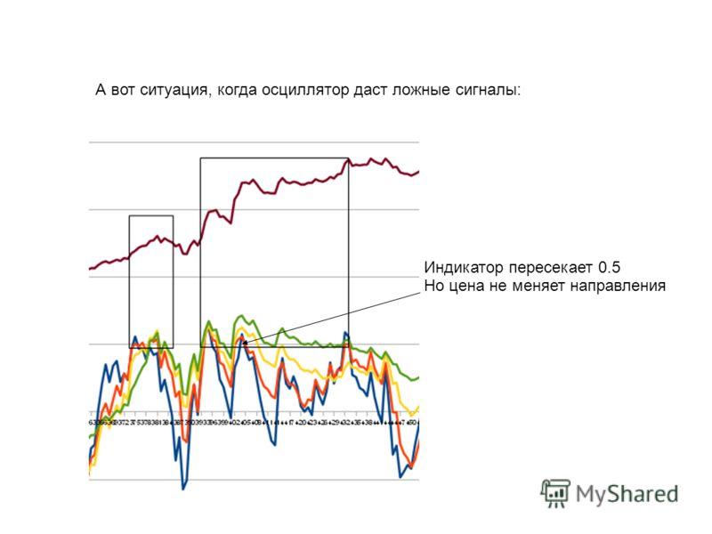 А вот ситуация, когда осциллятор даст ложные сигналы: Индикатор пересекает 0.5 Но цена не меняет направления