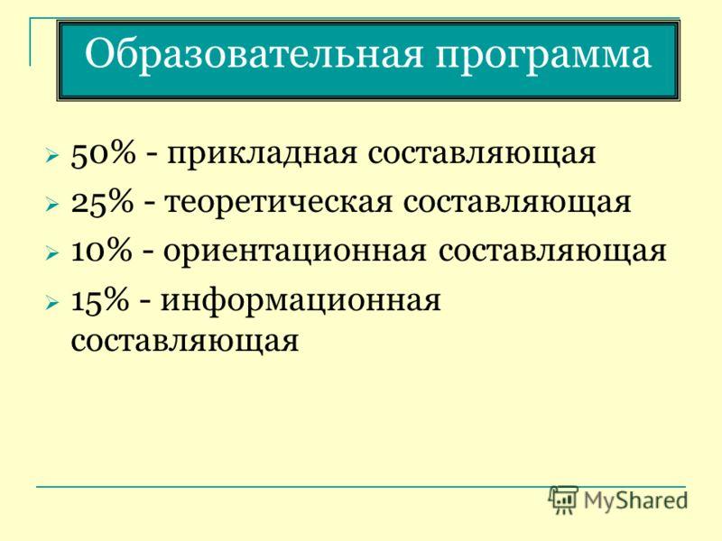 Образовательная программа 50% - прикладная составляющая 25% - теоретическая составляющая 10% - ориентационная составляющая 15% - информационная составляющая