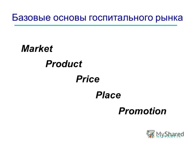 Market Базовые основы госпитального рынка Product Price Place Promotion