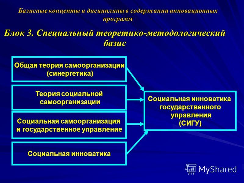 Базисные концепты и дисциплины в содержании инновационных программ Блок 3. Специальный теоретико-методологический базис Общая теория самоорганизации (синергетика) Теория социальной самоорганизации Социальная самоорганизация и государственное управлен