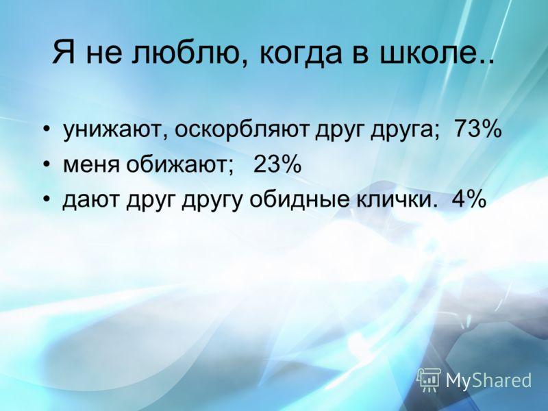 Я не люблю, когда в школе.. унижают, оскорбляют друг друга; 73% меня обижают; 23% дают друг другу обидные клички. 4%