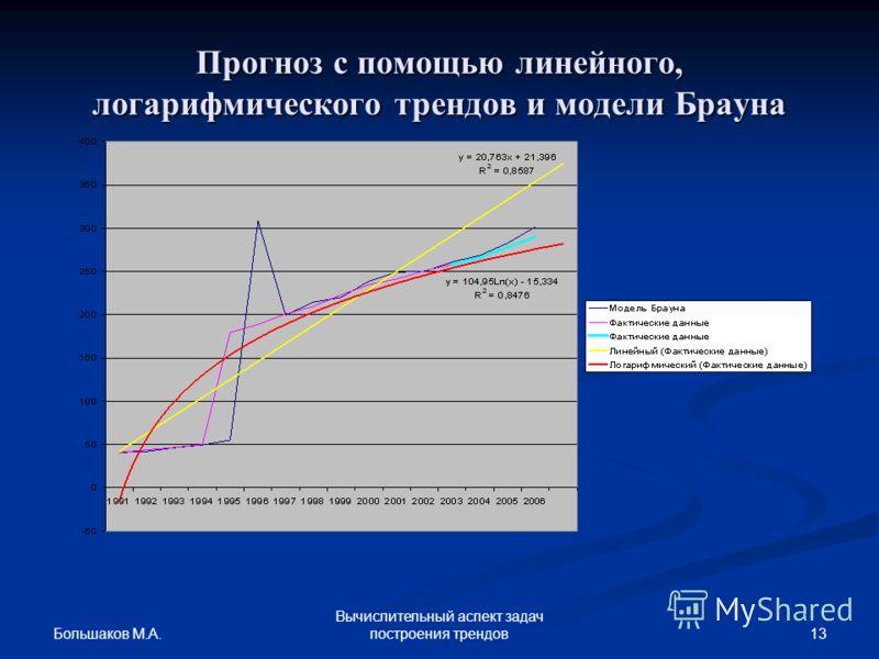 Большаков М.А. 13 Вычислительный аспект задач построения трендов Прогноз с помощью линейного, логарифмического трендов и модели Брауна