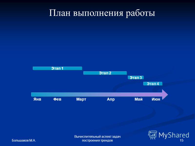 Большаков М.А. 15 Вычислительный аспект задач построения трендов ЯнвФевАпрМайИюн Этап 1 Этап 2 Этап 3 Март Этап 4 План выполнения работы