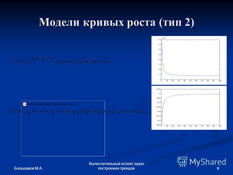 Большаков М.А. 6 Вычислительный аспект задач построения трендов Модели кривых роста (тип 2)