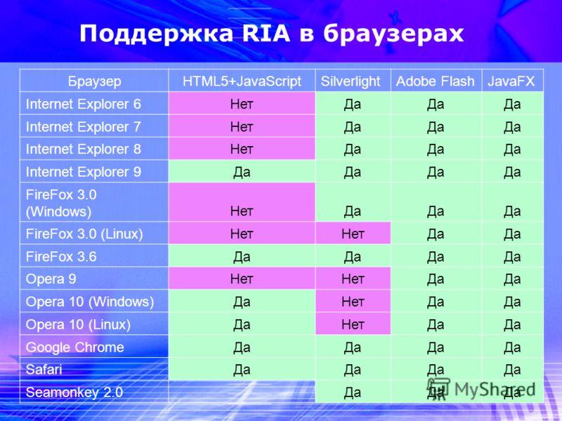 6 БраузерHTML5+JavaScriptSilverlightAdobe FlashJavaFX Internet Explorer 6НетДа Internet Explorer 7НетДа Internet Explorer 8НетДа Internet Explorer 9Да FireFox 3.0 (Windows)НетДа FireFox 3.0 (Linux)Нет Да FireFox 3.6Да Opera 9Нет Да Opera 10 (Windows)