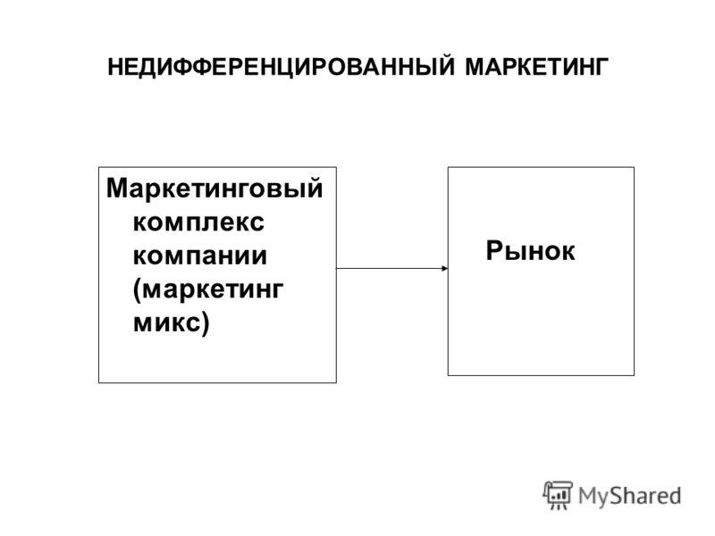 НЕДИФФЕРЕНЦИРОВАННЫЙ МАРКЕТИНГ Маркетинговый комплекс компании (маркетинг микс) Рынок