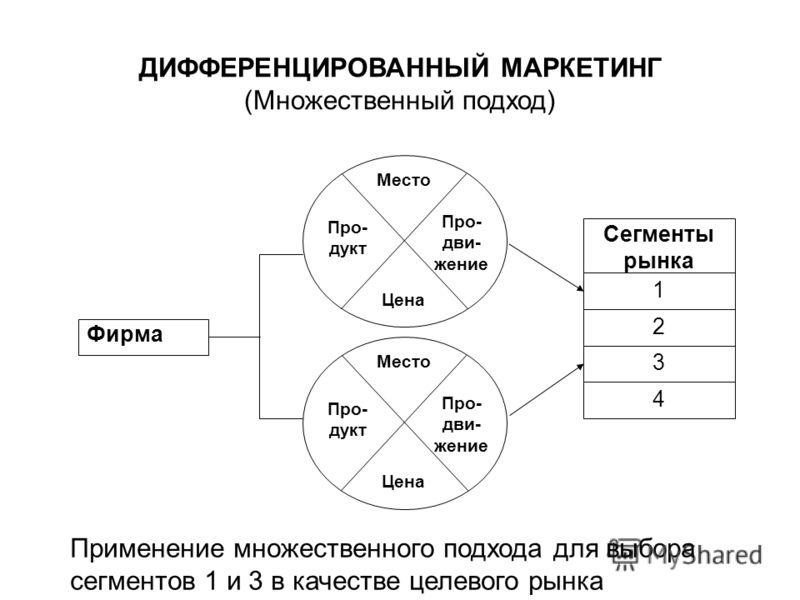 Применение множественного подхода для выбора сегментов 1 и 3 в качестве целевого рынка Про- дви- жение Место Цена Про- дукт Фирма Сегменты рынка 1 2 3 4 Про- дви- жение Место Цена Про- дукт ДИФФЕРЕНЦИРОВАННЫЙ МАРКЕТИНГ (Множественный подход)