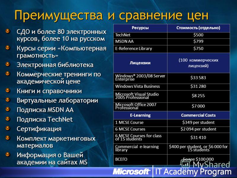 Преимущества и сравнение цен СДО и более 80 электронных курсов, более 10 на русском Курсы серии «Компьютерная грамотность» Электронная библиотека Коммерческие тренинги по академической цене Книги и справочники Виртуальные лаборатории Подписка MSDN AA