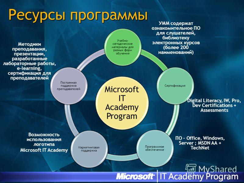 Ресурсы программы Microsoft IT Academy Program Учебно- методические материалы для разных форм обучения Сертификация Программное обеспечение Маркетинговая поддержка Постоянная поддержка преподавателей УММ содержат ознакомительное ПО для слушателей, би