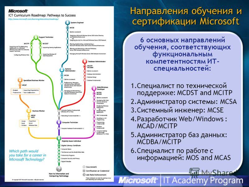6 основных направлений обучения, соответствующих функциональным компетентностям ИТ- специальностей: 1.Специалист по технической поддержке: MCDST and MCITP 2.Администратор системы: MCSA 3.Системный инженер: MCSE 4.Разработчик Web/Windows : MCAD/MCITP