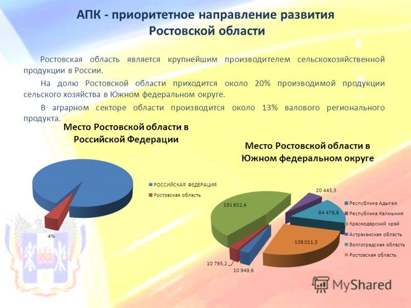 АПК - приоритетное направление развития Ростовской области Ростовская область является крупнейшим производителем сельскохозяйственной продукции в Росс