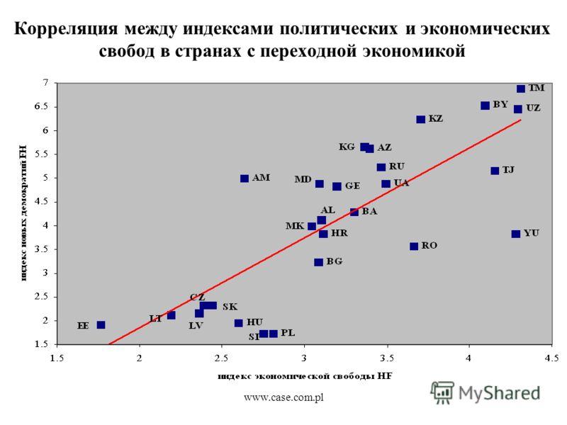 www.case.com.pl Корреляция между индексами политических и экономических свобод в странах с переходной экономикой