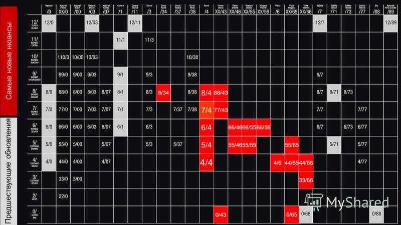 Предшествующие обновления 8/34 0/43 0/65 8/4 88/43 7/4 77/43 6/4 5/4 4/4 66/46 55/46 66/55 55/55 66/56 55/65 44/654/644/66 33/66 Самые новые нюансы