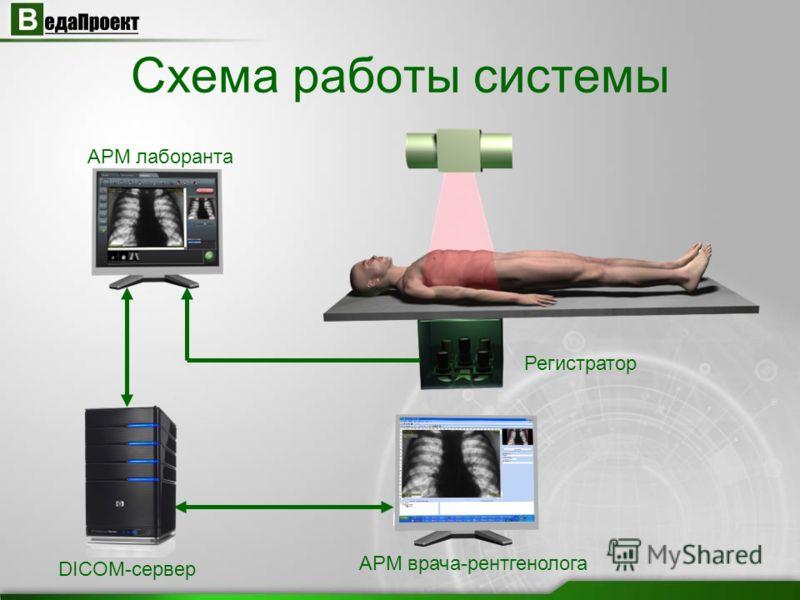 Схема работы системы АРМ лаборанта DICOM-сервер АРМ врача-рентгенолога Регистратор