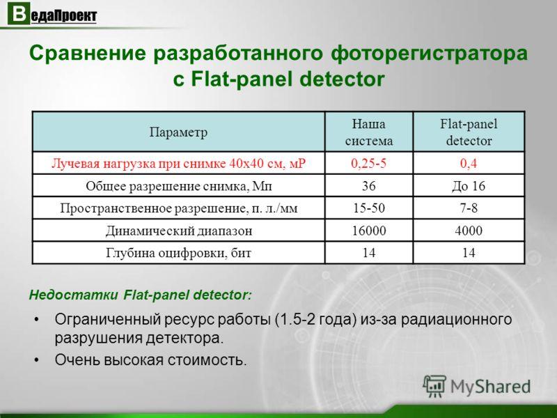 Сравнение разработанного фоторегистратора с Flat-panel detector Недостатки Flat-panel detector: Ограниченный ресурс работы (1.5-2 года) из-за радиационного разрушения детектора. Очень высокая стоимость. Параметр Наша система Flat-panel detector Лучев