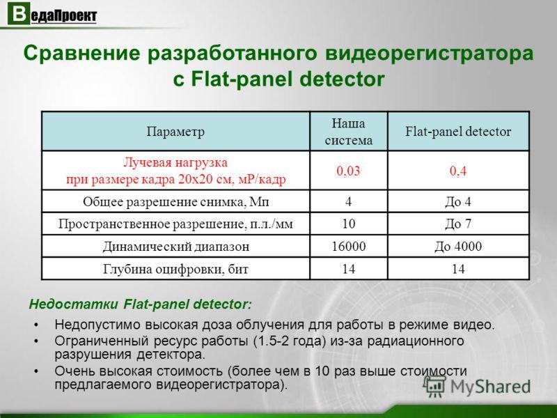 Сравнение разработанного видеорегистратора с Flat-panel detector Недостатки Flat-panel detector: Недопустимо высокая доза облучения для работы в режиме видео. Ограниченный ресурс работы (1.5-2 года) из-за радиационного разрушения детектора. Очень выс