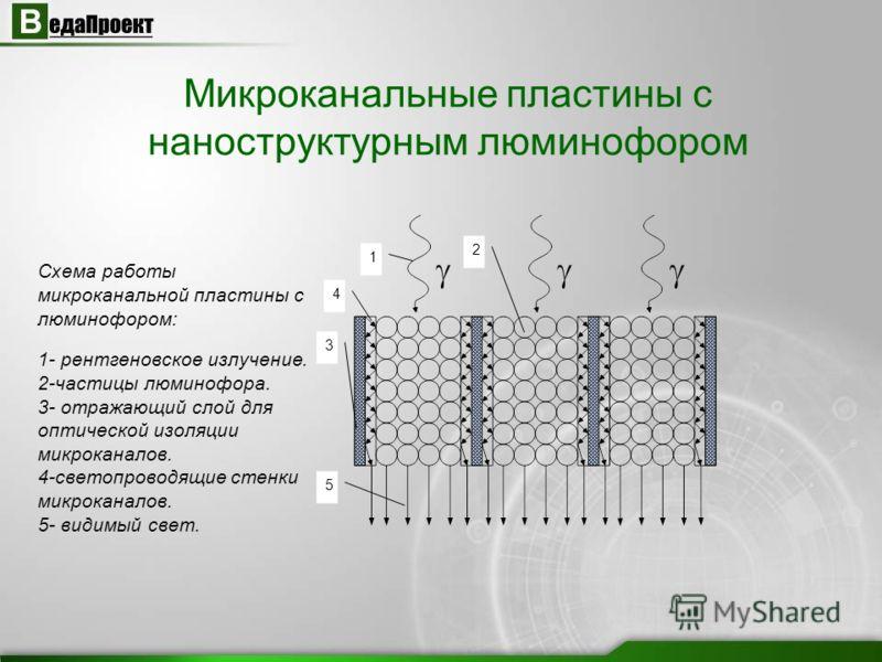 Микроканальные пластины с наноструктурным люминофором Схема работы микроканальной пластины с люминофором: 1- рентгеновское излучение. 2-частицы люминофора. 3- отражающий слой для оптической изоляции микроканалов. 4-светопроводящие стенки микроканалов