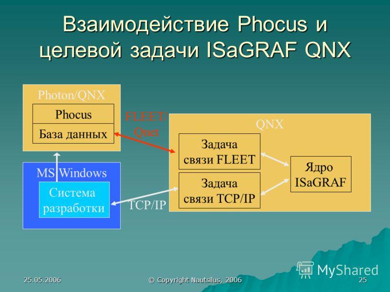 25.05.2006 © Copyright Nautsilus, 2006 25 Взаимодействие Phocus и целевой задачи ISaGRAF QNX MS Windows Photon/QNX Phocus QNX Задача связи TCP/IP Ядро ISaGRAF FLEET/ Qnet База данных TCP/IP Задача связи FLEET Система разработки