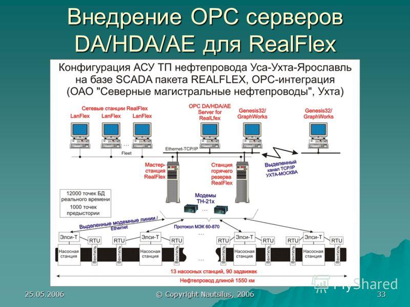 25.05.2006 © Copyright Nautsilus, 2006 33 Внедрение OPC серверов DA/HDA/AE для RealFlex