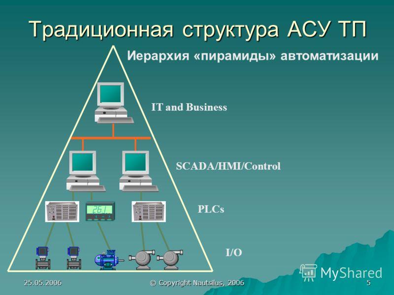 25.05.2006 © Copyright Nautsilus, 2006 5 Традиционная структура АСУ ТП Иерархия «пирамиды» автоматизации I/O SCADA/HMI/Control IT and Business F PLCs