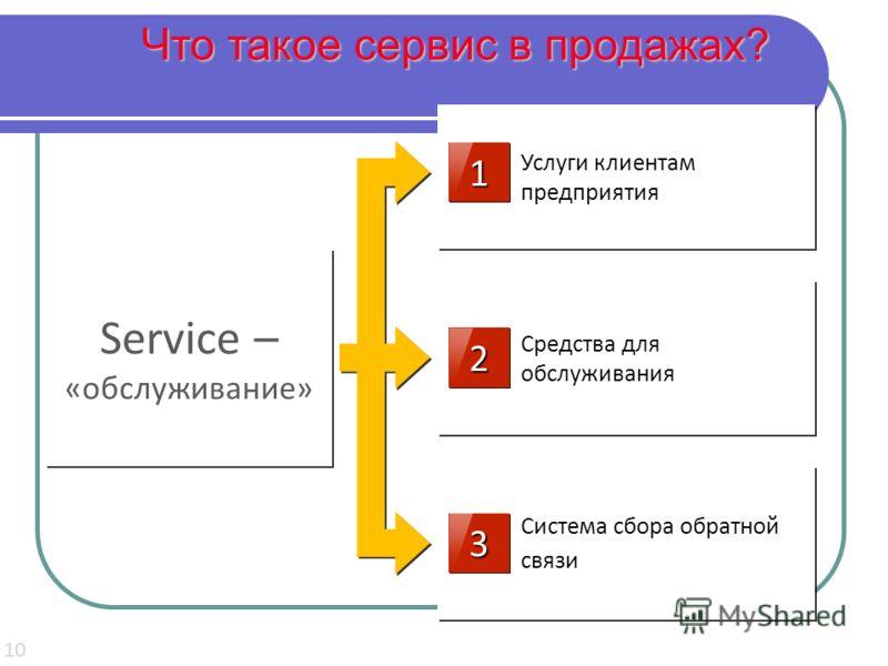 Что такое сервис в продажах? 10 Услуги клиентам предприятия Средства для обслуживания Система сбора обратной связи Service – «обслуживание» 11 22 33