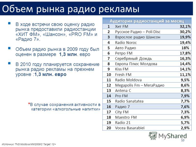 10 В ходе встречи свою оценку радио рынка предоставили радиостанции «ХИТ ФМ», «Шансон», «PRO FM» и «Радио 7». Объем радио рынка в 2009 году был оценен в размере 1,3 млн. евро В 2010 году планируется сохранение рынка радио рекламы на прежнем уровне :1