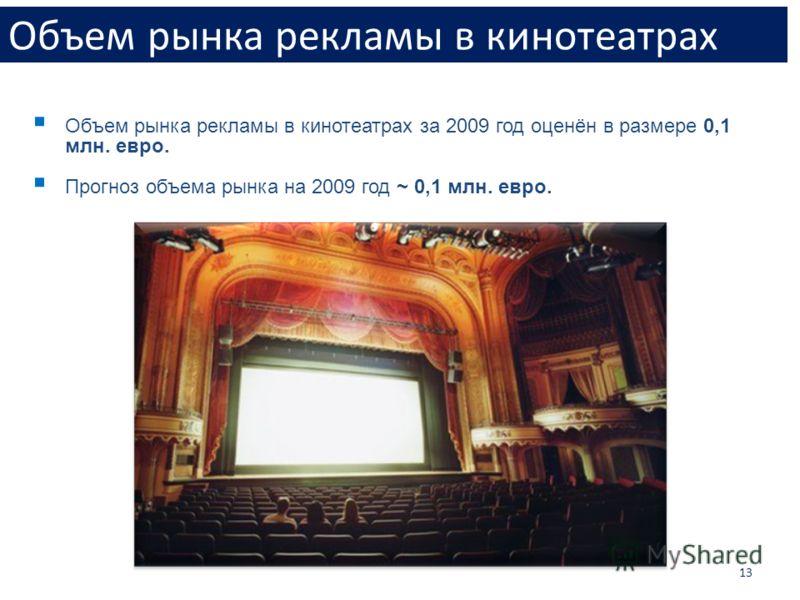 13 Объем рынка рекламы в кинотеатрах Объем рынка рекламы в кинотеатрах за 2009 год оценён в размере 0,1 млн. евро. Прогноз объема рынка на 2009 год ~ 0,1 млн. евро.