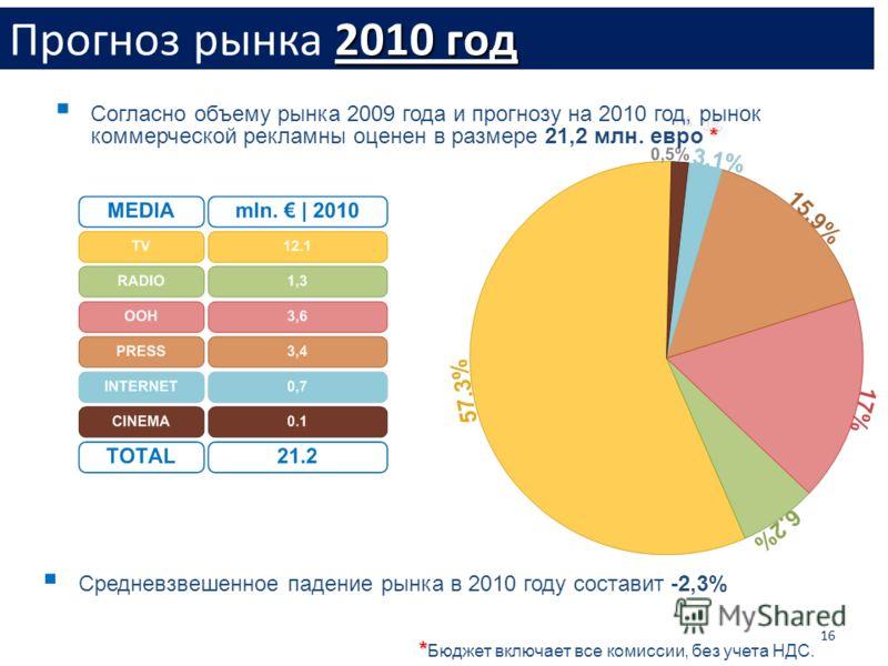 16 Средневзвешенное падение рынка в 2010 году составит -2,3% * * Бюджет включает все комиссии, без учета НДС. * Согласно объему рынка 2009 года и прогнозу на 2010 год, рынок коммерческой рекламны оценен в размере 21,2 млн. евро * 2010 год Прогноз рын