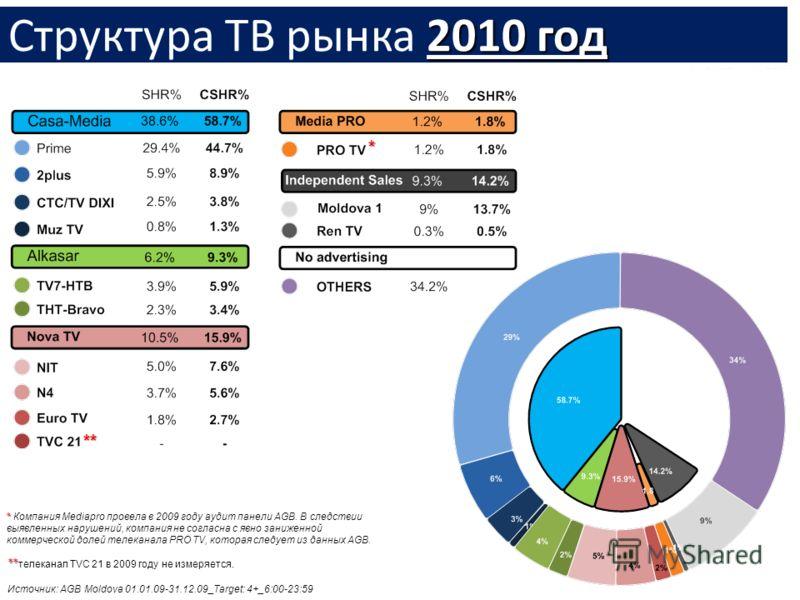 2010 год Структура ТВ рынка 2010 год Источник: AGB Moldova 01.01.09-31.12.09_Target: 4+_6:00-23:59 ** ** телеканал ТVC 21 в 2009 году не измеряется. ** * * Компания Mediapro провела в 2009 году аудит панели AGB. В следствии выявленных нарушений, комп