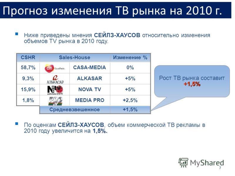 Прогноз изменения ТВ рынка на 2010 г. 7 1,5%. По оценкам СЕЙЛЗ-ХАУСОВ, объем коммерческой ТВ рекламы в 2010 году увеличится на 1,5%. CSHRSales-HouseИзменение % 58,7%CASA-MEDIA0%0% 9,3%ALKASAR+5% 15,9%NOVA TV+5% 1,8%MEDIA PRO+2,5% Средневзвешенное+1,5
