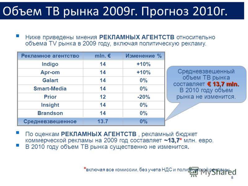 Объем ТВ рынка 2009г. Прогноз 2010г. 8 ~13,7* По оценкам РЕКЛАМНЫХ АГЕНТСТВ, рекламный бюджет коммерческой рекламы на 2009 год составляет ~13,7* млн. евро. В 2010 году объем ТВ рынка существенно не изменится. * * включая все комиссии, без учета НДС и