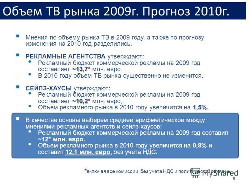Объем ТВ рынка 2009г. Прогноз 2010г. 9 Мнения по объему рынка ТВ в 2009 году, а также по прогнозу изменения на 2010 год разделились. РЕКЛАМНЫЕ АГЕНТСТВА утверждают: ~13,7* Рекламный бюджет коммерческой рекламы на 2009 год составляет ~13,7* млн. евро.