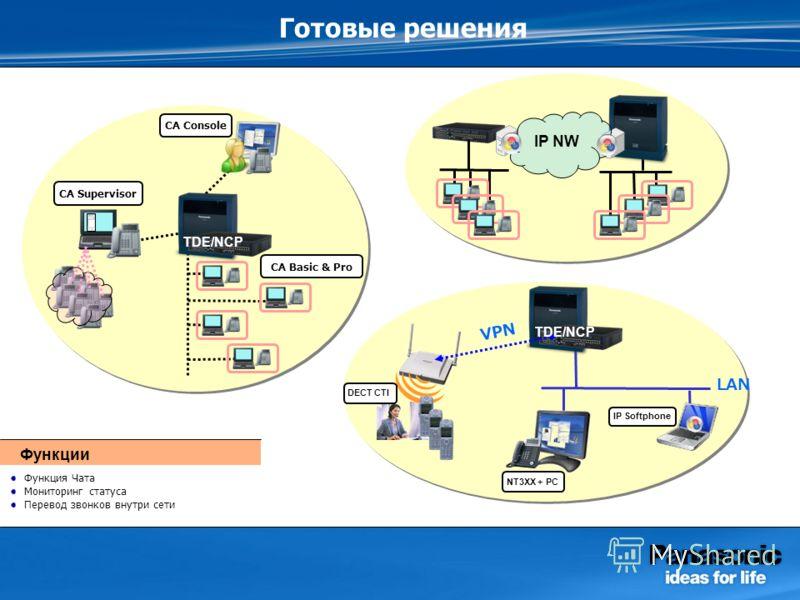 Готовые решения LAN VPN IP NW CA Supervisor CA Console CA Basic & Pro Функция Чата Мониторинг статуса Перевод звонков внутри сети Функции DECT CTI NT3XX + PC IP Softphone TDE/NCP