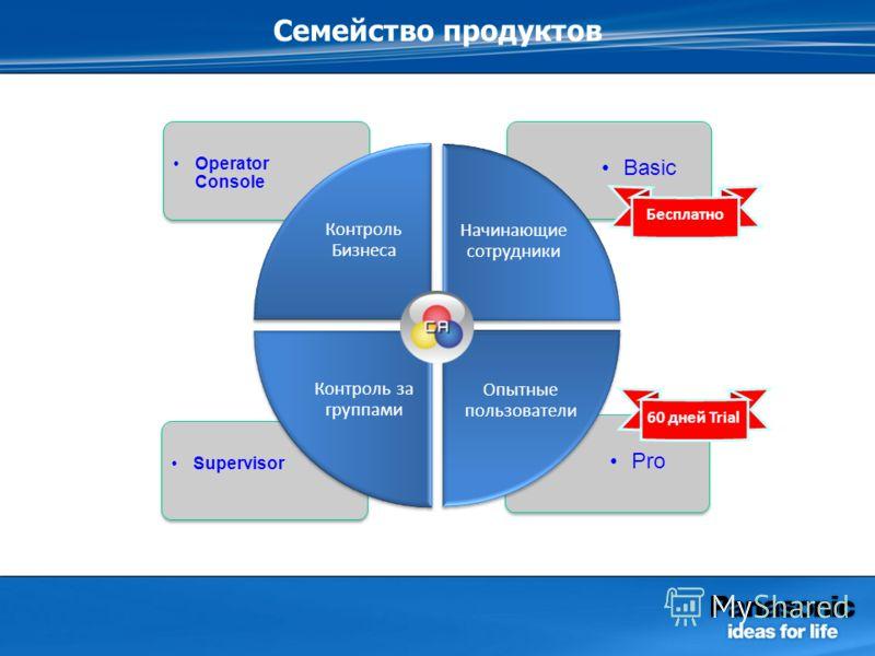 Basic Operator Console Семейство продуктов Pro Supervisor Контроль Бизнеса Начинающие сотрудники Контроль за группами Опытные пользователи Бесплатно 60 дней Trial