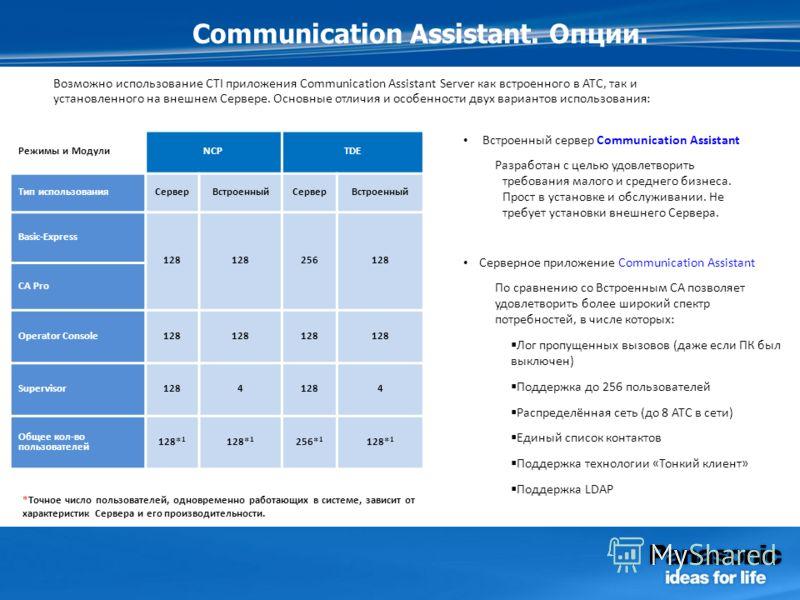 Communication Assistant. Опции. Режимы и МодулиNCPTDE Тип использованияСерверВстроенныйСерверВстроенный Basic-Express 128 256128 CA Pro Operator Console128 Supervisor1284 4 Общее кол-во пользователей 128* 1 256* 1 128* 1 *Точное число пользователей,