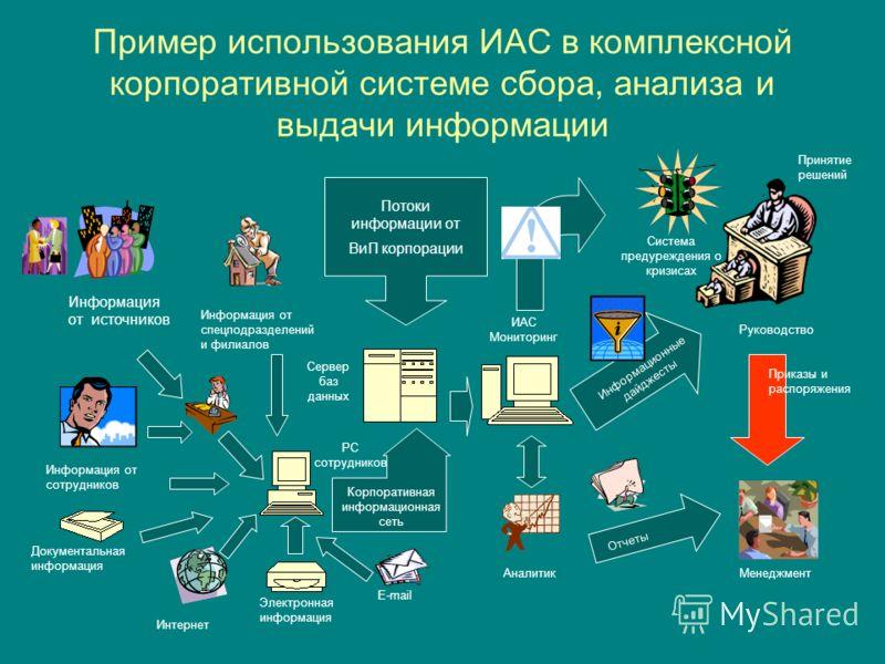 Пример использования ИАС в комплексной корпоративной системе сбора, анализа и выдачи информации Информация от источников Информация от спецподразделений и филиалов Информация от сотрудников Документальная информация Сервер баз данных Электронная инфо
