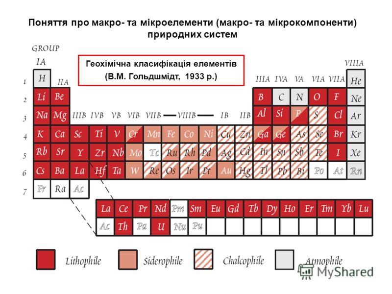 К Геохімічна класифікація елементів (В.М. Гольдшмідт, 1933 р.) Поняття про макро- та мікроелементи (макро- та мікрокомпоненти) природних систем