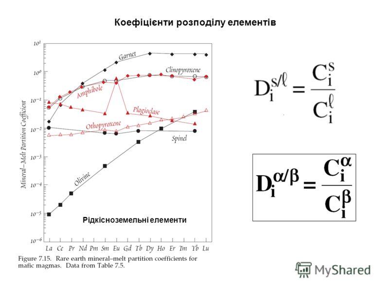 Коефіцієнти розподілу елементів Рідкісноземельні елементи