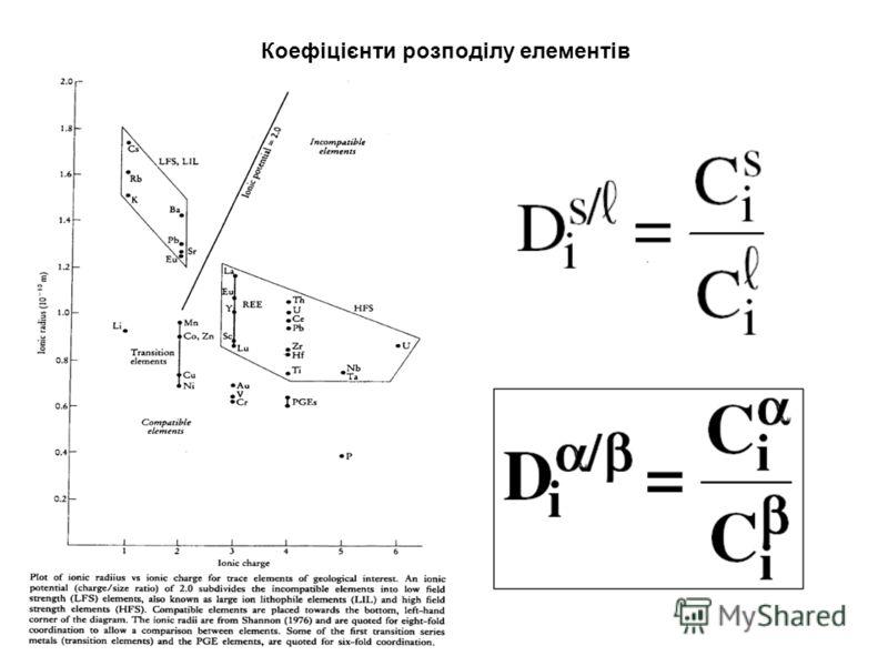 Коефіцієнти розподілу елементів