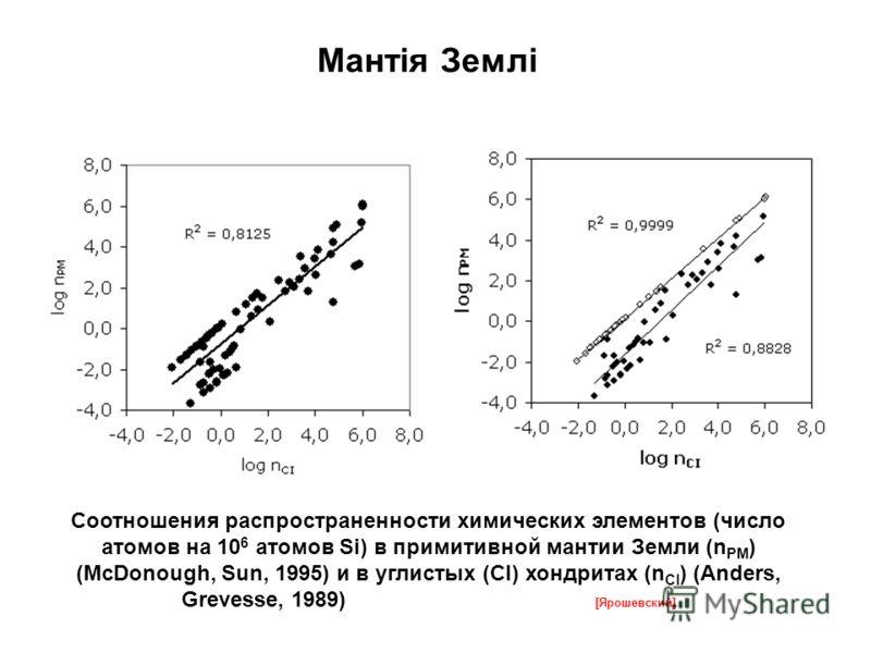 Соотношения распространенности химических элементов (число атомов на 10 6 атомов Si) в примитивной мантии Земли (n PM ) (McDonough, Sun, 1995) и в углистых (CI) хондритах (n CI ) (Anders, Grevesse, 1989) [Ярошевский] Мантія Землі