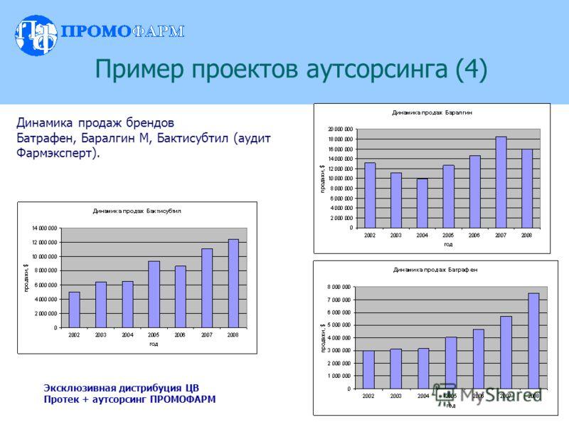 Динамика продаж брендов Батрафен, Баралгин М, Бактисубтил (аудит Фармэксперт). Пример проектов аутсорсинга (4) Эксклюзивная дистрибуция ЦВ Протек + аутсорсинг ПРОМОФАРМ