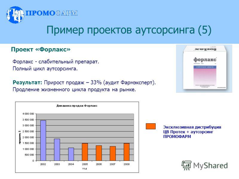 Форлакс - слабительный препарат. Полный цикл аутсорсинга. Результат: Прирост продаж – 33% (аудит Фармэксперт). Продление жизненного цикла продукта на рынке. Пример проектов аутсорсинга (5) Эксклюзивная дистрибуция ЦВ Протек + аутсорсинг ПРОМОФАРМ Про
