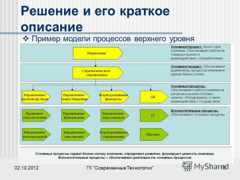 28.07.2012ГК Современные Технологии5 Решение и его краткое описание Пример модели процессов верхнего уровня