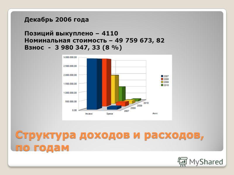 Структура доходов и расходов, по годам Декабрь 2006 года Позиций выкуплено – 4110 Номинальная стоимость – 49 759 673, 82 Взнос - 3 980 347, 33 (8 %)