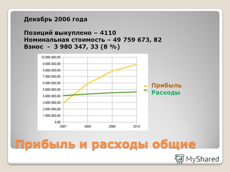 Прибыль и расходы общие Декабрь 2006 года Позиций выкуплено – 4110 Номинальная стоимость – 49 759 673, 82 Взнос - 3 980 347, 33 (8 %) Прибыль Расходы